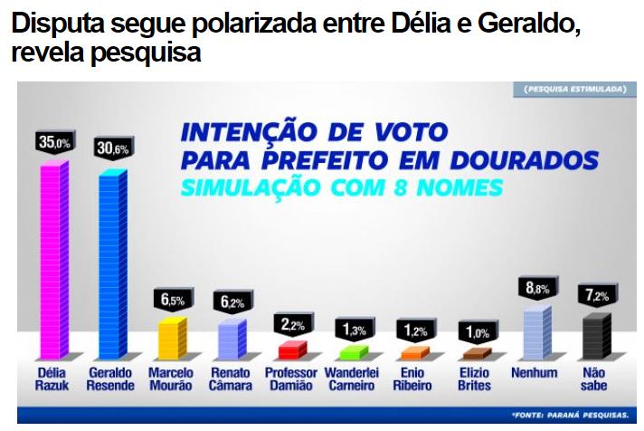 Itapora News.Com, divulga pesquisa sobre a disputa eleitoral à Prefeitura de Dourados/ MS