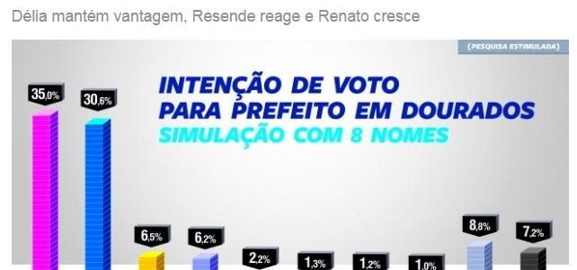 Ivi Notícias, divulga pesquisa sobre a disputa eleitoral à Prefeitura de Dourados/ MS