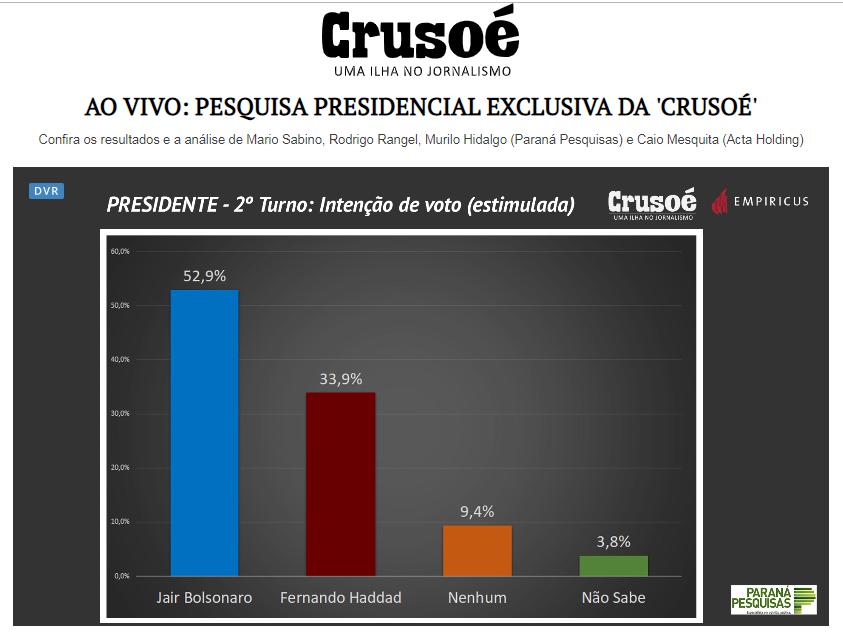 O Antagonista – Revista Crusoé divulga pesquisa nacional sobre o SEGUNDO TURNO das eleições para Presidente do Brasil